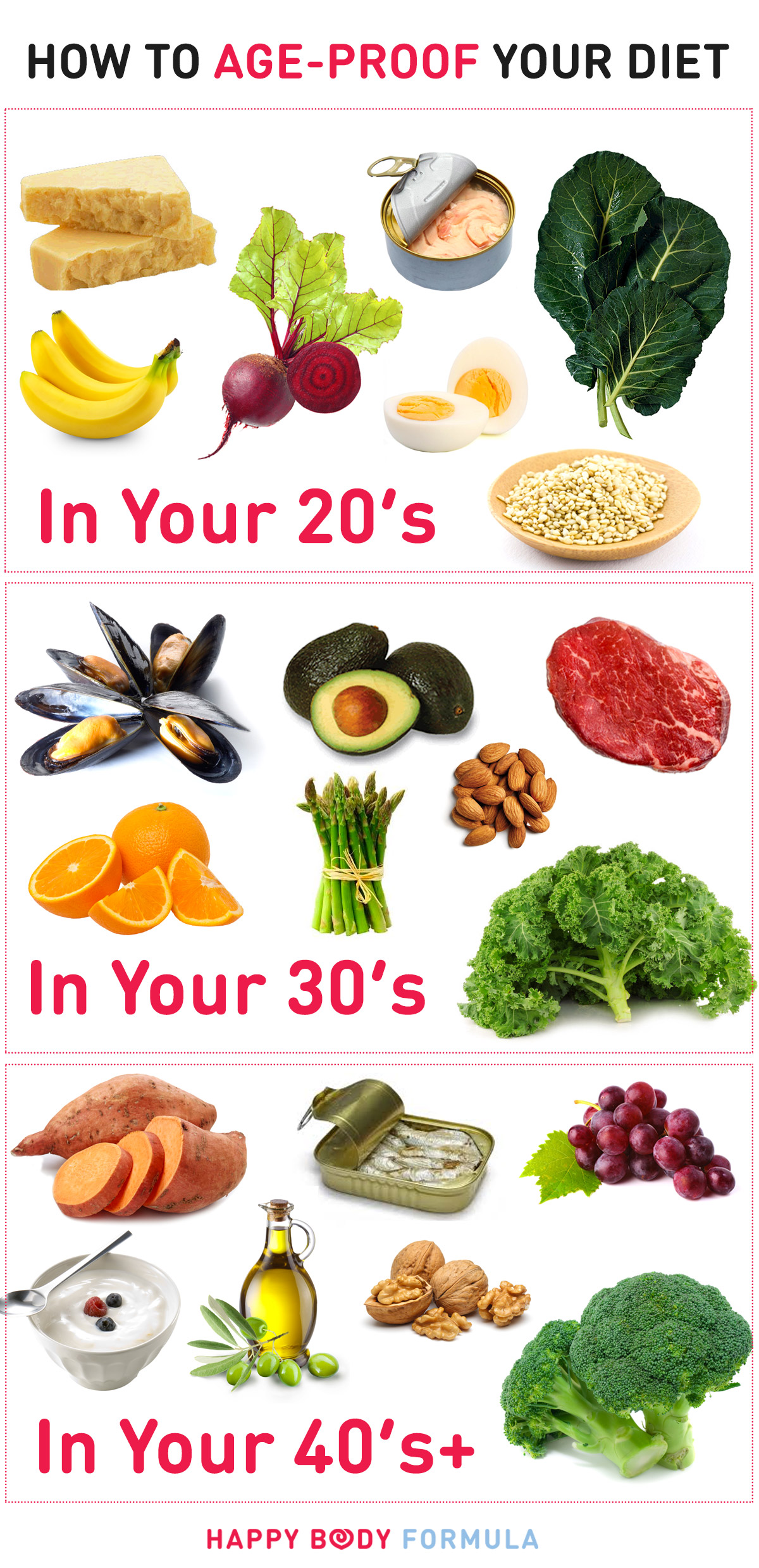 How to Age-Proof Your Diet: Best Foods to Eat for Every Age Group | Happybodyformula.com