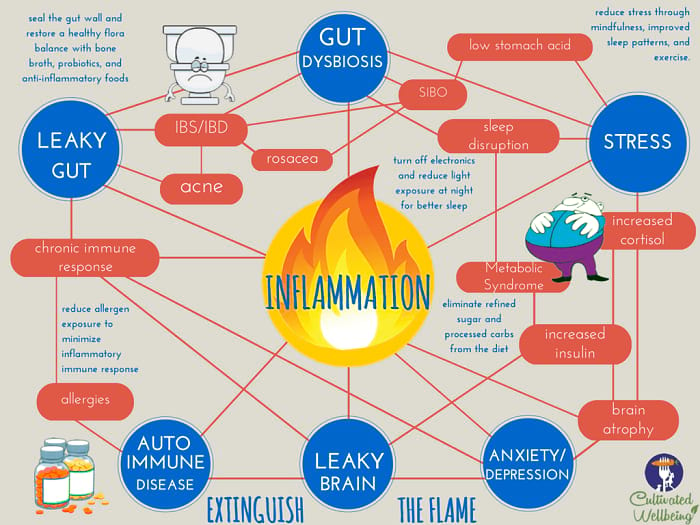 Inflammation-2